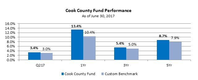 2Q_CC_Fund_Performance